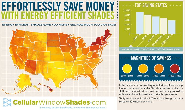 Our Shades Help  Pay for Themselves!